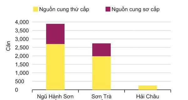 Nguồn cung condotel Đà Nẵng